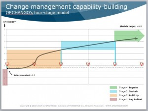 Figure of ORCHANGO's 4-stage model to build the change management capabilities of organizations - this article discusses Stage 1 | LAG BEHIND