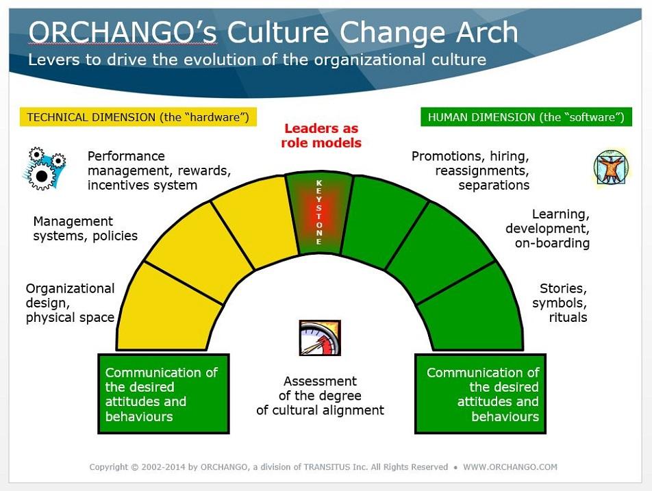 ORHCANGO's Culture Change Arch (framework)