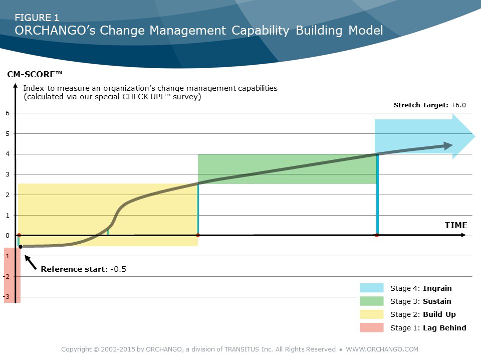 ORCHANGO's Change Management Capability Building Model