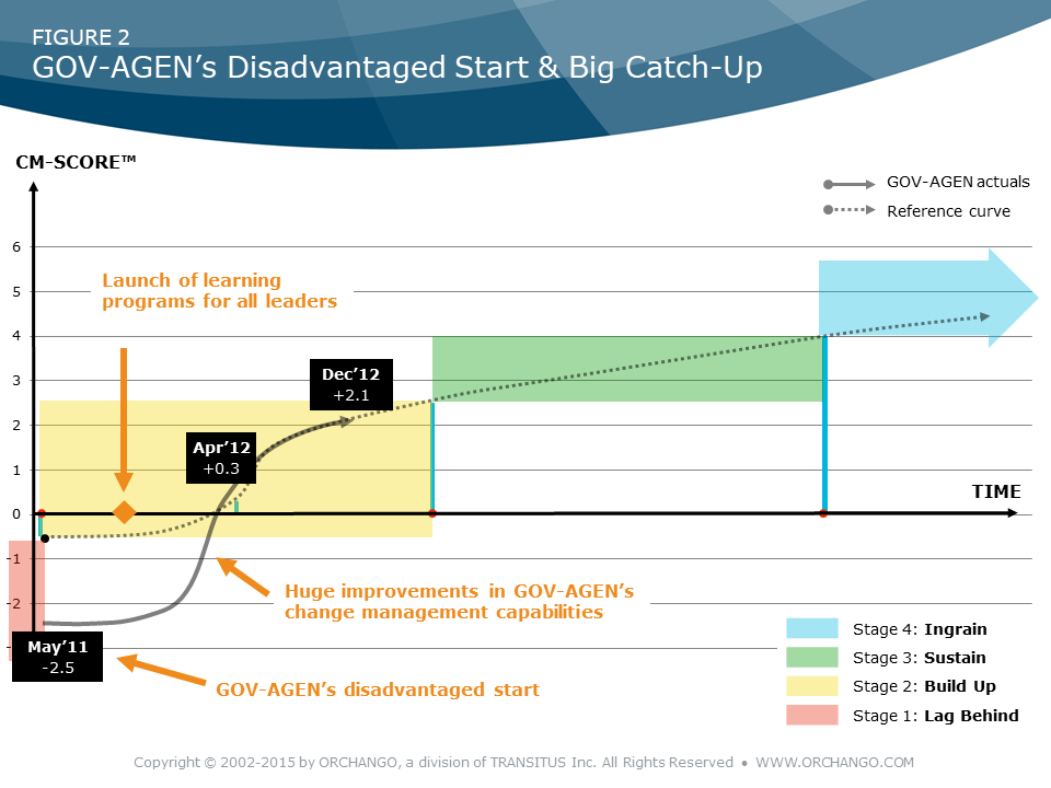 GOV-AGEN's Disadvantaged Start & Big Catch-Up